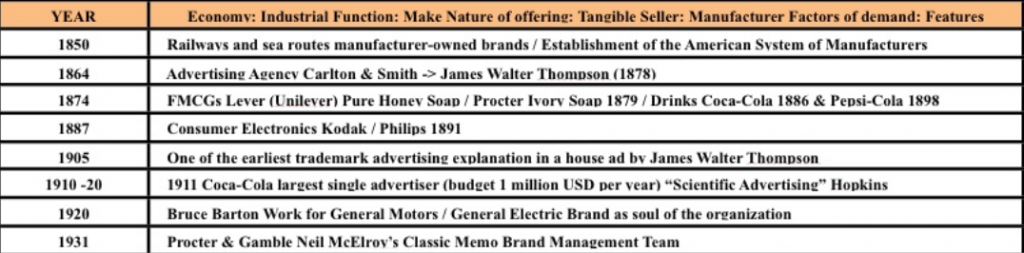 the history background of advertising Over 3,300 advertising items and publications dating from 1850 to 1920,  over  3,300 items relating to the early history of advertising in the united states.
