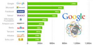 Total Traffic per company