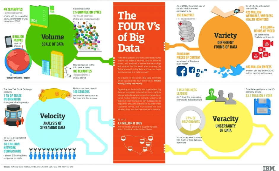 4 Vs Big Data