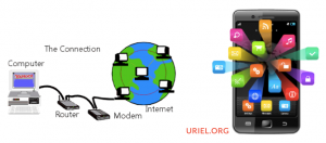 Dial up modem to mobile app social media. Image source: Uriel.Org
