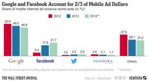Share of Mobile Media Ads. Image Source: Wall Street